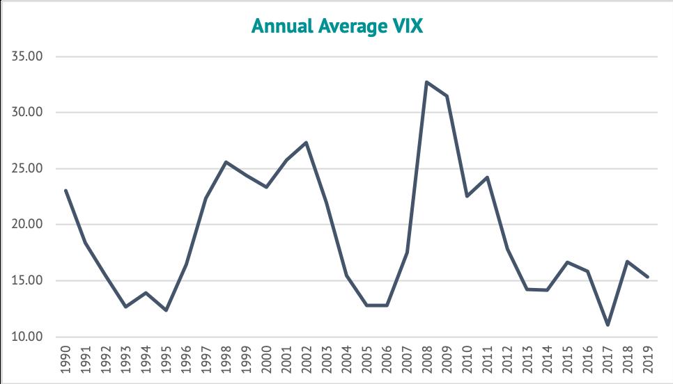 Annual Average VIX