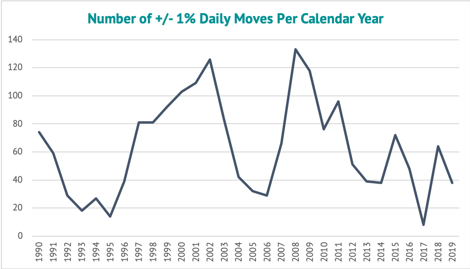 Number of Daily Moves Per Calendar Year
