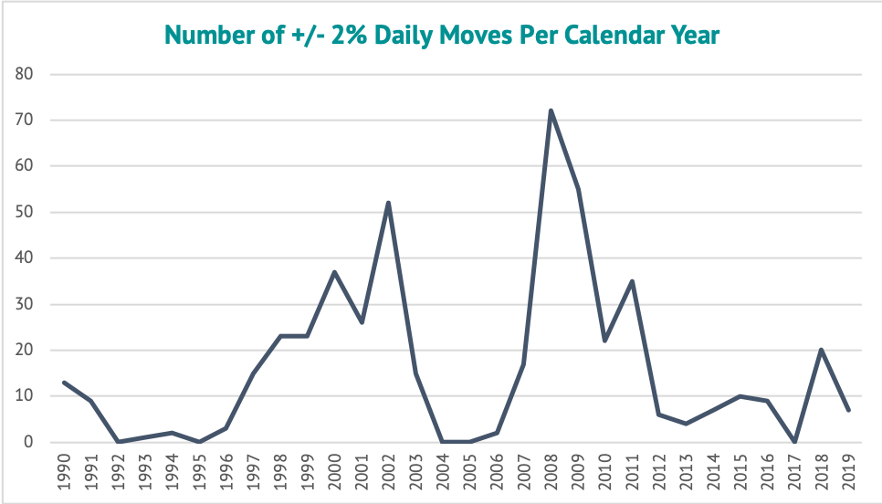 Number of calendar moves +-2